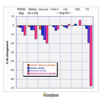 eatfat2befit-comparatif-LCHF-IG-Jenkins-6-2-3
