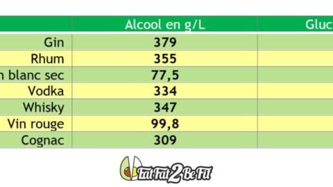 3.2.6 L'alcool