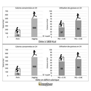 eatfat2befit-depense-energie-sport-sedentaire-5-1