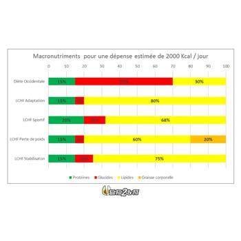 eatfat2befit-macros-objectif-2000kcal-8-1