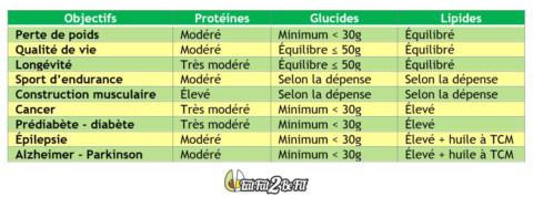 7.2 Protéines, lipides, glucides : le bon équilibre