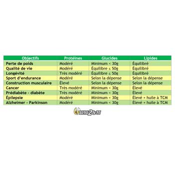 eatfat2befit-macros-objectifs-7-2