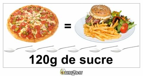 1.1 LCHF : Moins de sucre et plus de gras : pourquoi et pour qui ?