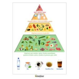 eatfat2befit-pyramide-LCHF-3-1