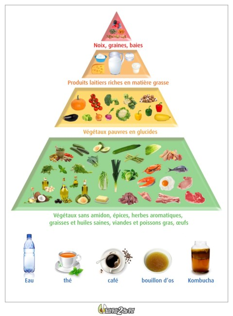 3.1	Ma nouvelle pyramide alimentaire