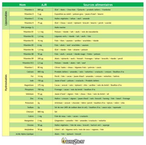 8.8 Du bon dosage et usage des compléments alimentaires